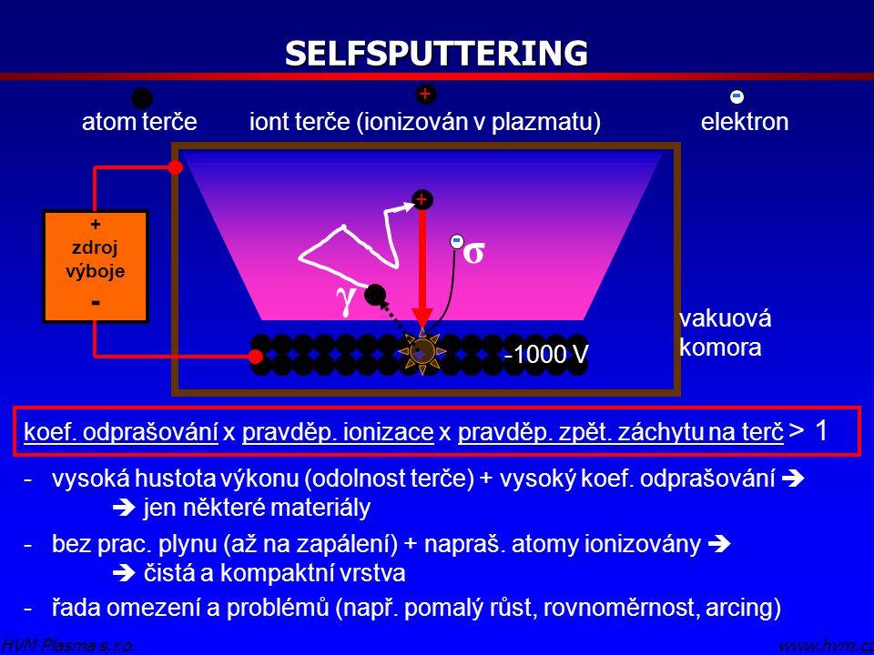 σ γ SELFSPUTTERING - atom terče iont terče (ionizován v plazmatu)