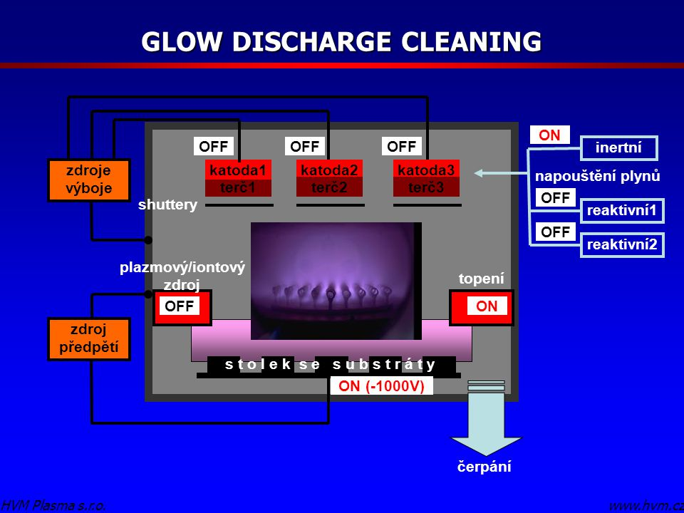 GLOW DISCHARGE CLEANING plazmový/iontový zdroj