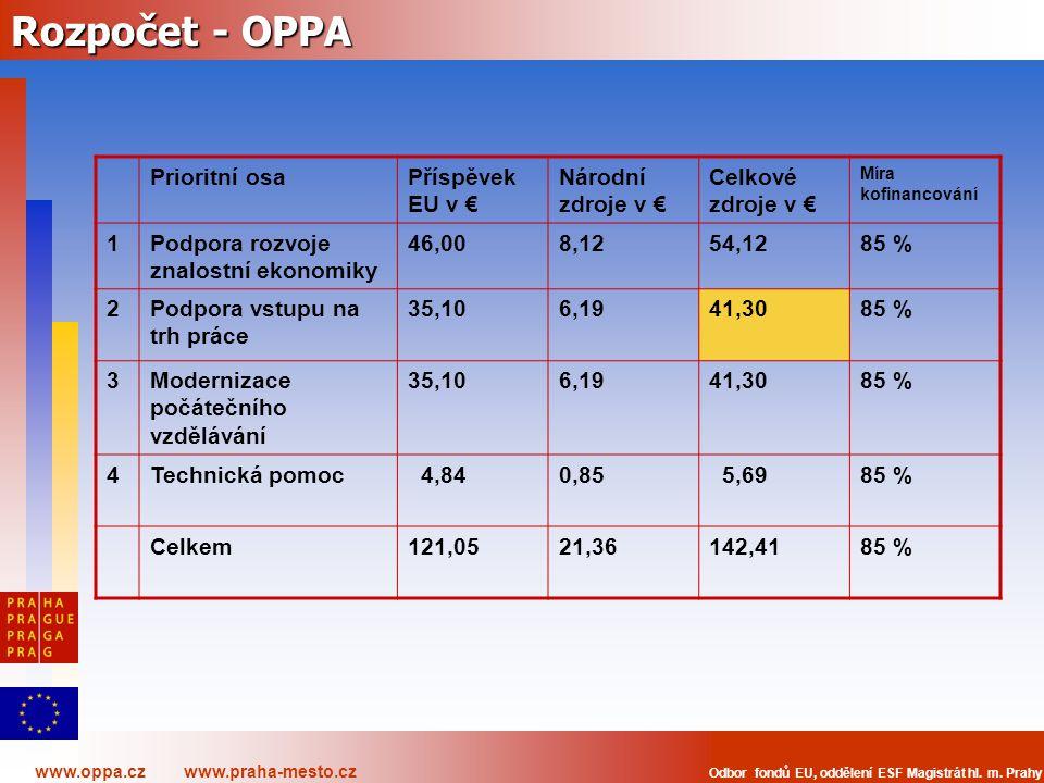 Rozpočet - OPPA Prioritní osa Příspěvek EU v € Národní zdroje v €