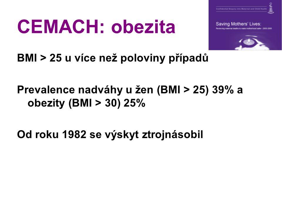 CEMACH: obezita BMI > 25 u více než poloviny případů