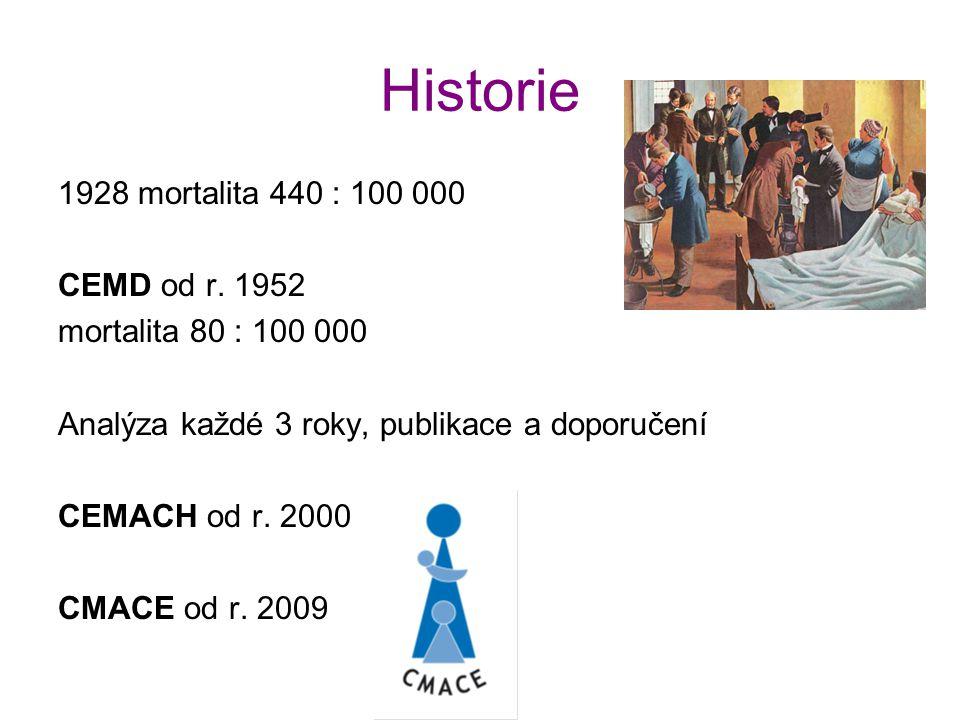Historie 1928 mortalita 440 : 100 000 CEMD od r. 1952