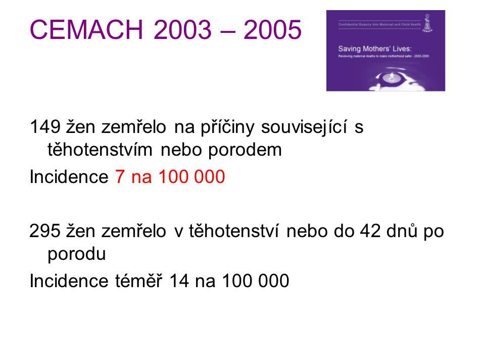 CEMACH 2003 – 2005 149 žen zemřelo na příčiny související s těhotenstvím nebo porodem. Incidence 7 na 100 000.