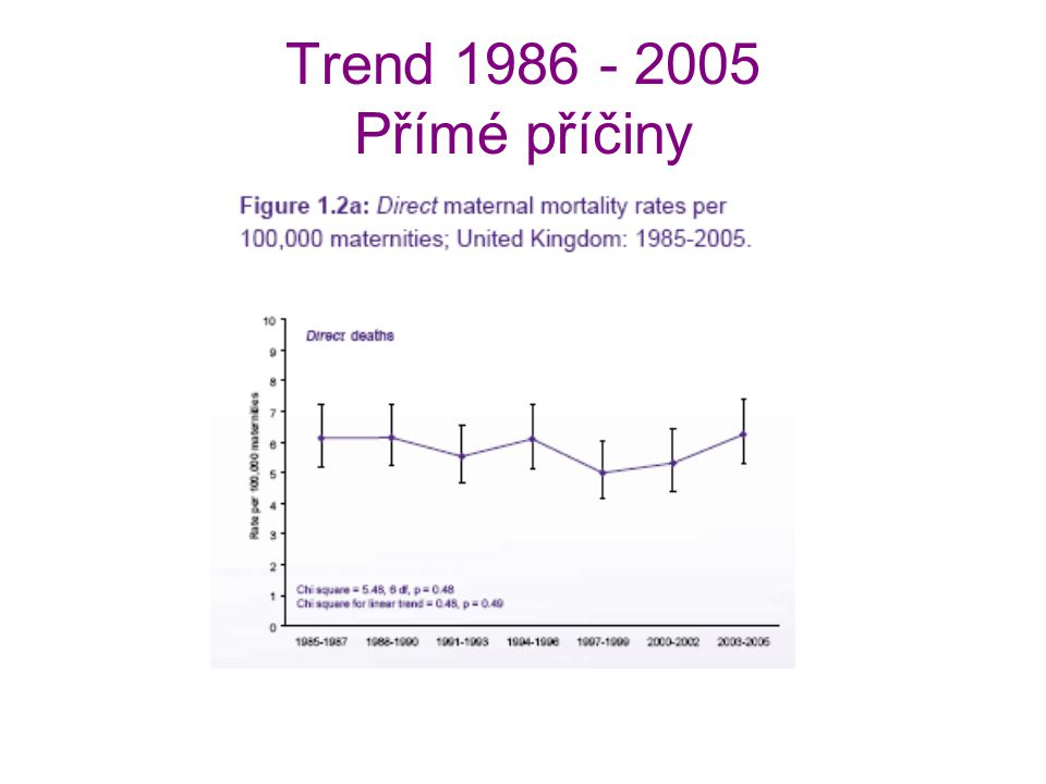 Trend 1986 - 2005 Přímé příčiny The rate remain largely unchanged, oscillating around the figure 6 per 100 000.