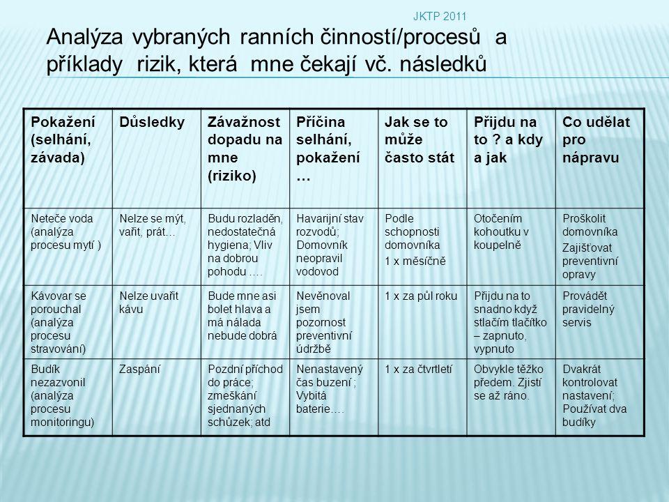 JKTP 2011 Analýza vybraných ranních činností/procesů a příklady rizik, která mne čekají vč. následků.