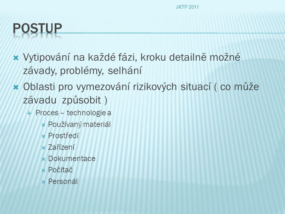 JKTP 2011 Postup. Vytipování na každé fázi, kroku detailně možné závady, problémy, selhání.