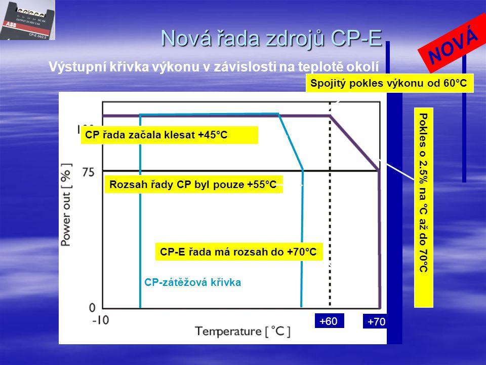 Nová řada zdrojů CP-E NOVÁ