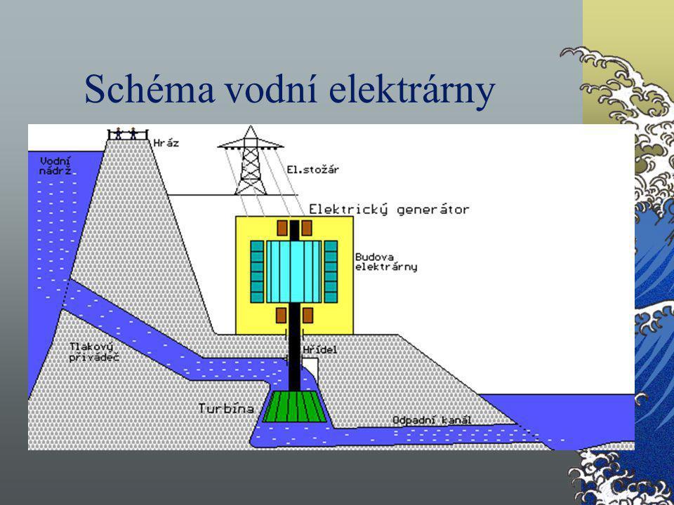 Schéma vodní elektrárny