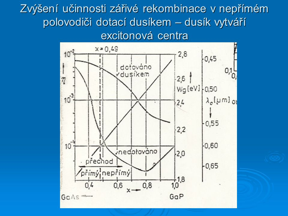 Zvýšení učinnosti zářivé rekombinace v nepřímém polovodiči dotací dusíkem – dusík vytváří excitonová centra
