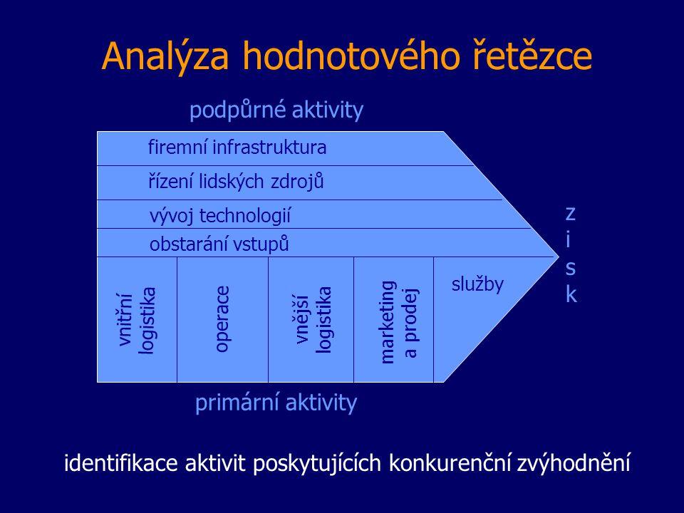 Analýza hodnotového řetězce