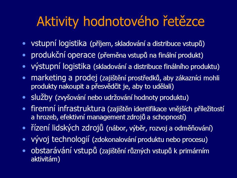 Aktivity hodnotového řetězce