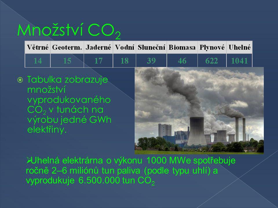Množství CO2 Tabulka zobrazuje množství vyprodukovaného CO2 v tunách na výrobu jedné GWh elektřiny.