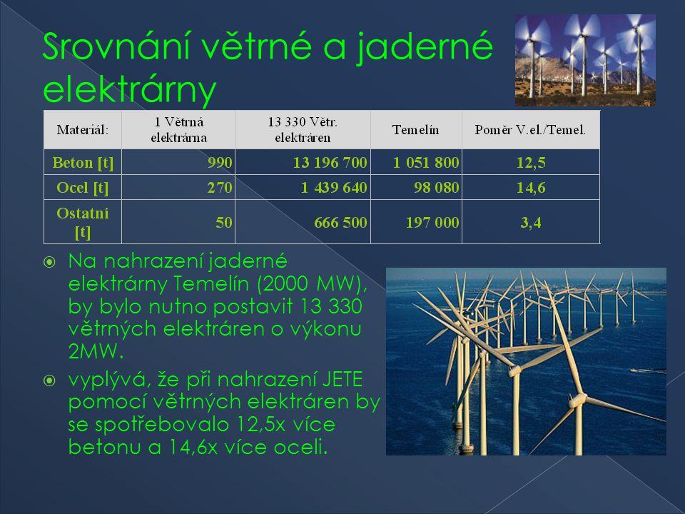 Srovnání větrné a jaderné elektrárny