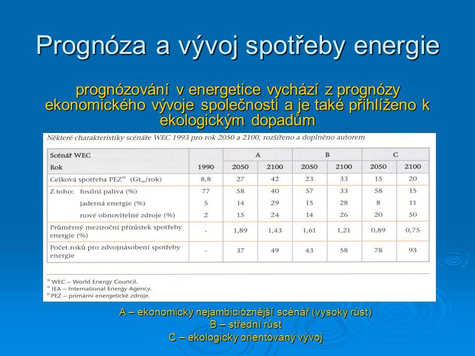Prognóza a vývoj spotřeby energie