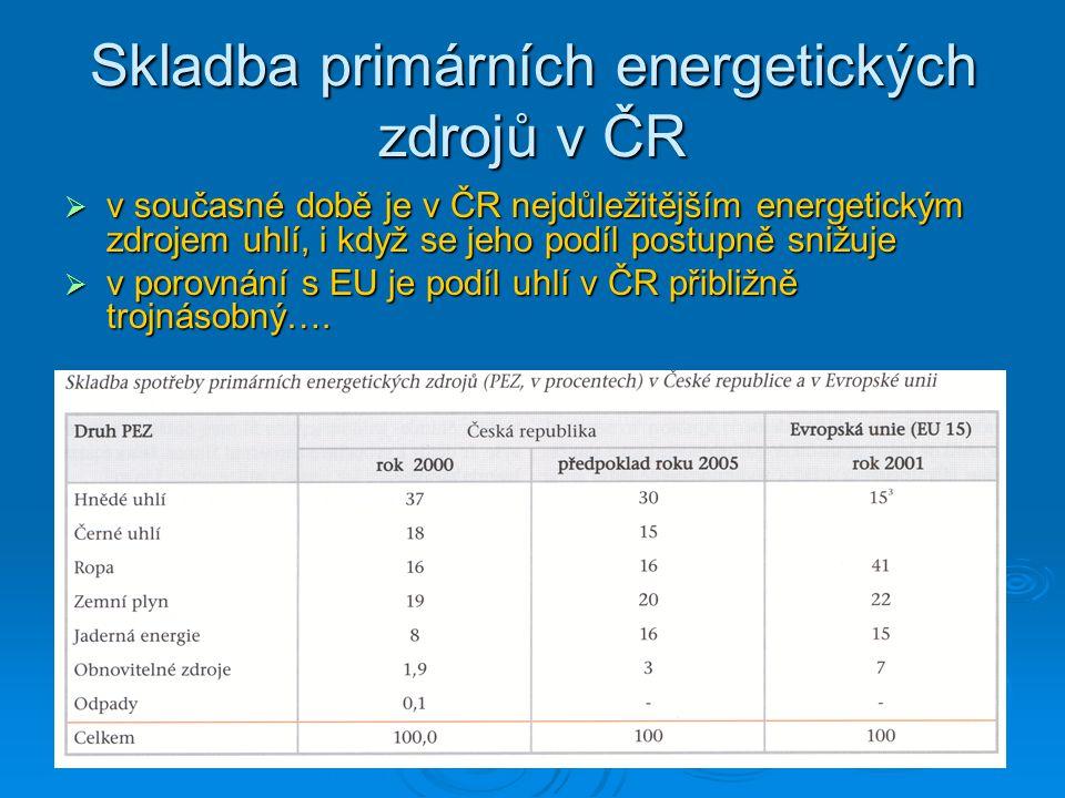 Skladba primárních energetických zdrojů v ČR