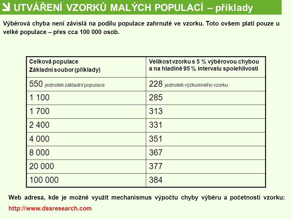 UTVÁŘENÍ VZORKŮ MALÝCH POPULACÍ – příklady