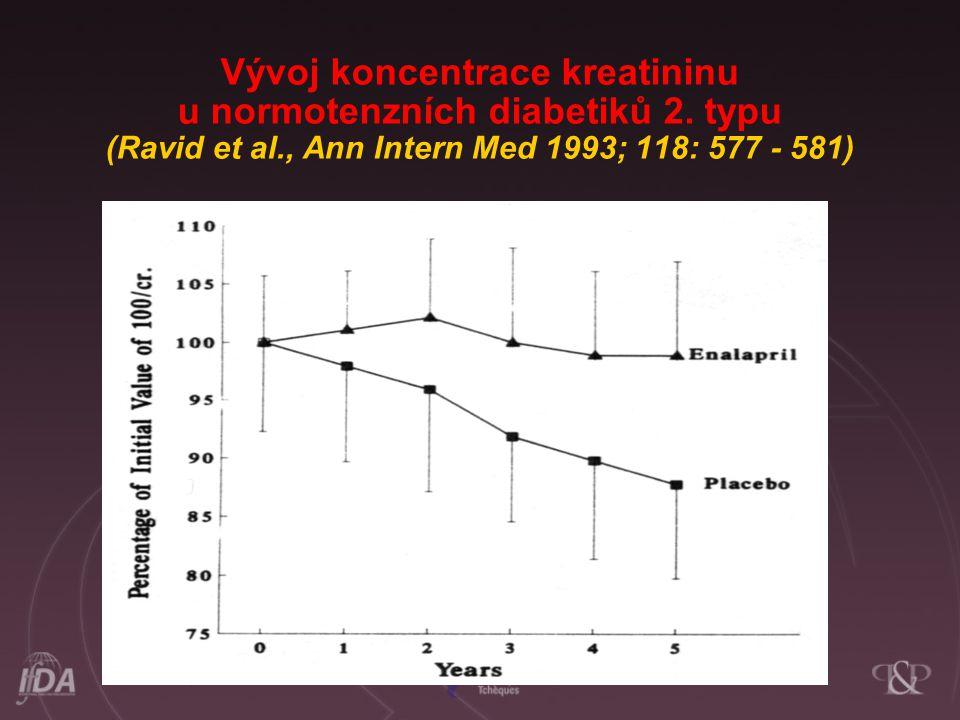 Vývoj koncentrace kreatininu u normotenzních diabetiků 2