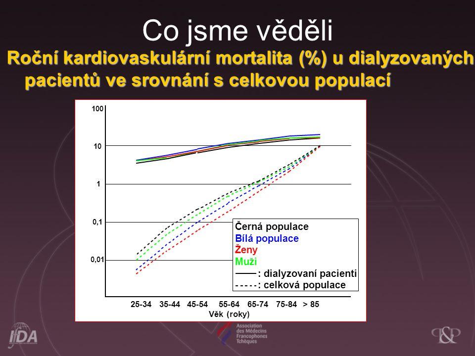 Co jsme věděli Roční kardiovaskulární mortalita (%) u dialyzovaných pacientů ve srovnání s celkovou populací.