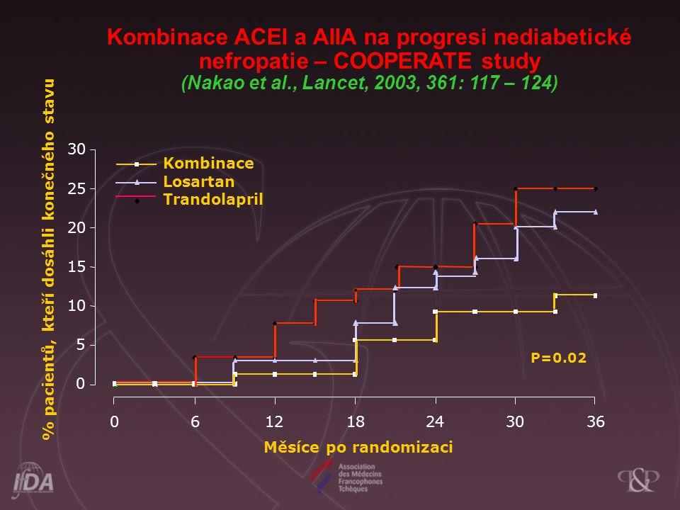 Kombinace ACEI a AIIA na progresi nediabetické nefropatie – COOPERATE study (Nakao et al., Lancet, 2003, 361: 117 – 124)