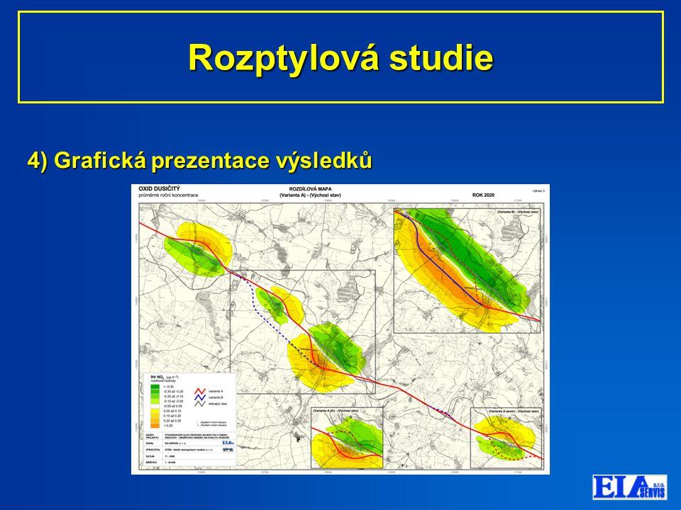 4) Grafická prezentace výsledků