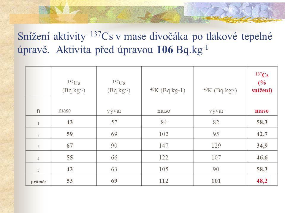 Snížení aktivity 137Cs v mase divočáka po tlakové tepelné úpravě
