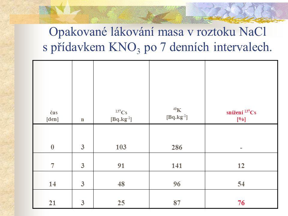Opakované lákování masa v roztoku NaCl s přídavkem KNO3 po 7 denních intervalech.