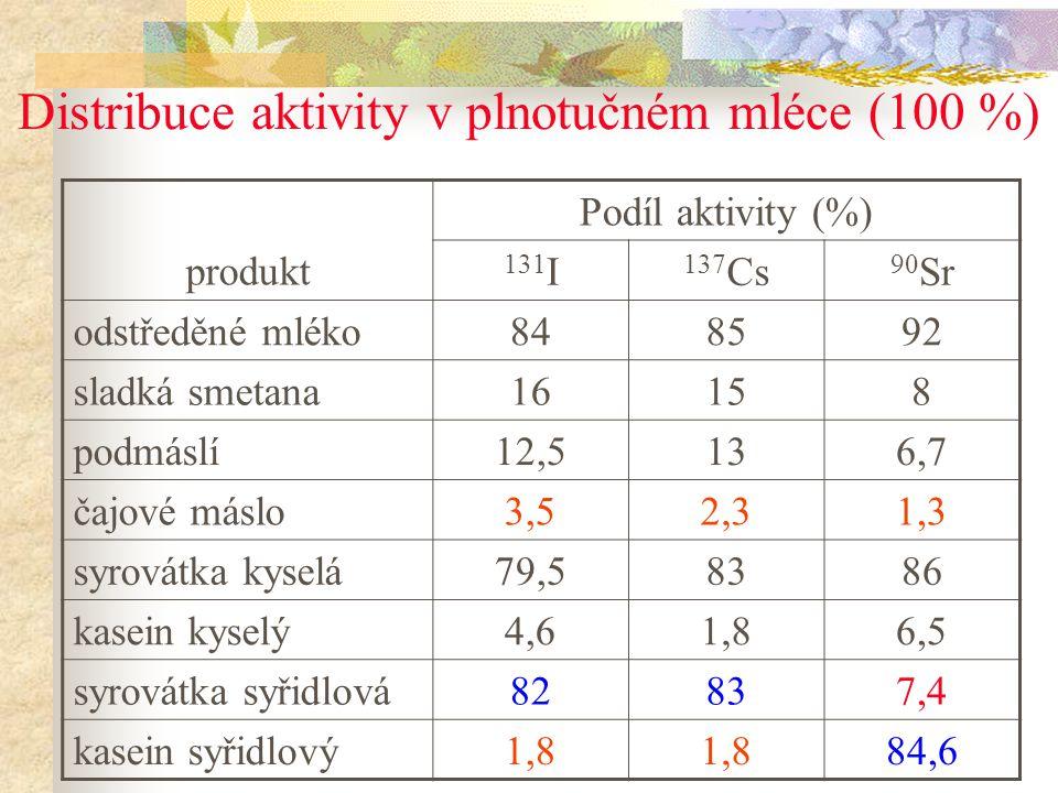 Distribuce aktivity v plnotučném mléce (100 %)