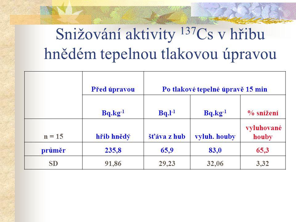 Snižování aktivity 137Cs v hřibu hnědém tepelnou tlakovou úpravou