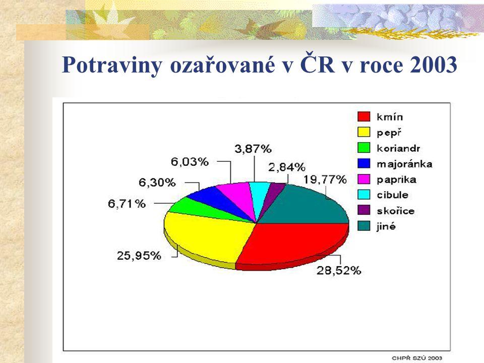 Potraviny ozařované v ČR v roce 2003