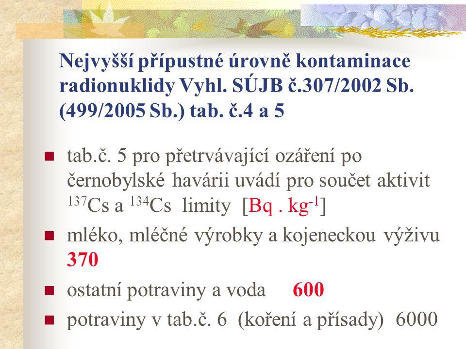 Nejvyšší přípustné úrovně kontaminace radionuklidy Vyhl. SÚJB č