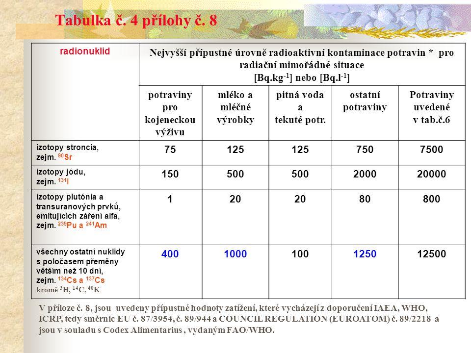 Potraviny uvedené v tab.č.6