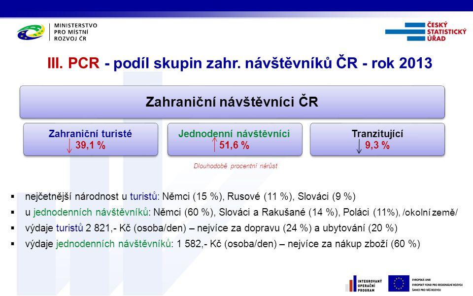 III. PCR - podíl skupin zahr. návštěvníků ČR - rok 2013
