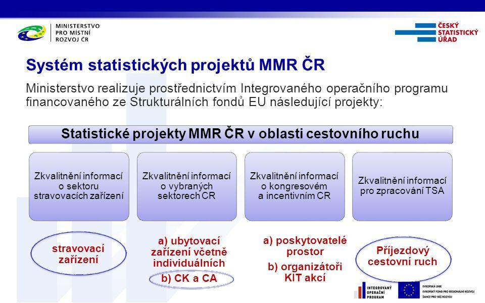Systém statistických projektů MMR ČR
