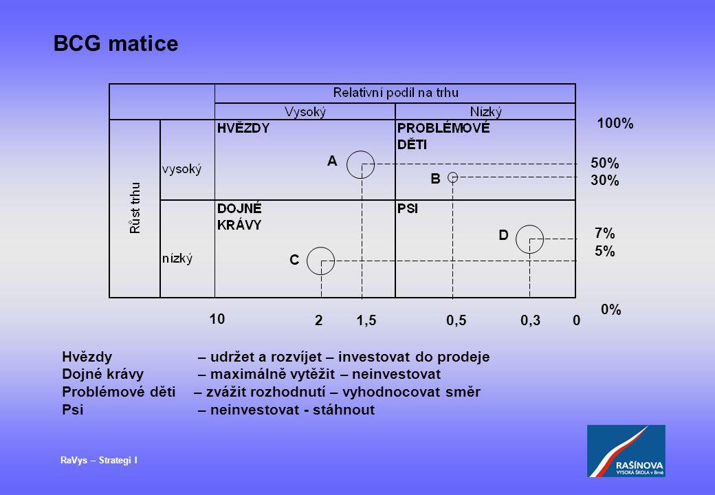 BCG matice 100% A. 50% 30% 7% 5% B. D. C. 0% 10. 2 1,5 0,5 0,3.