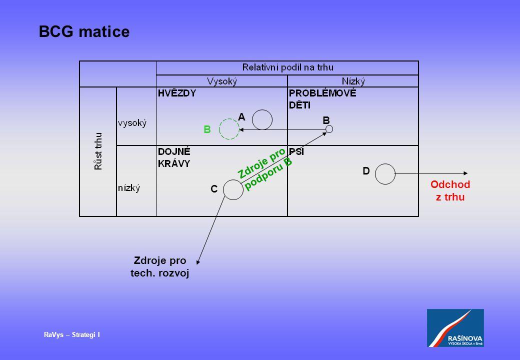 BCG matice A B B Zdroje pro podporu B D Odchod z trhu C