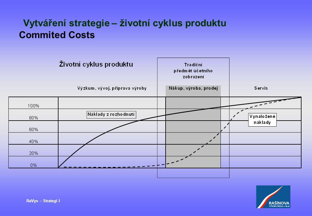 Vytváření strategie – životní cyklus produktu