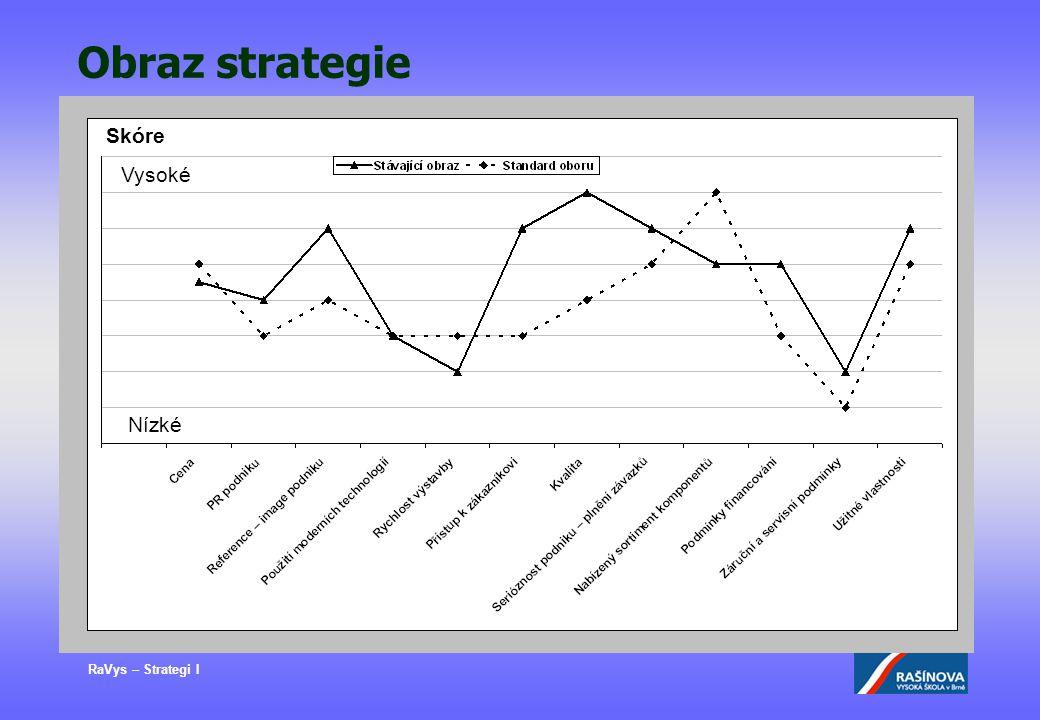 Obraz strategie Skóre Vysoké Nízké