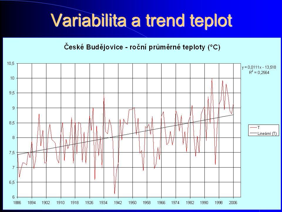 Variabilita a trend teplot