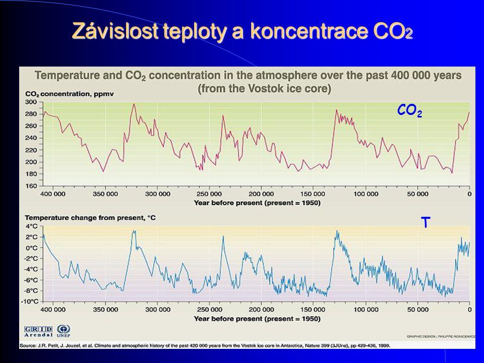 Závislost teploty a koncentrace CO2