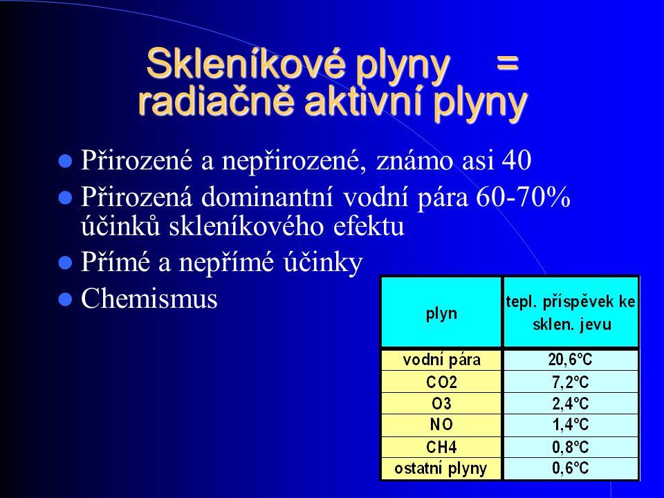 Skleníkové plyny = radiačně aktivní plyny