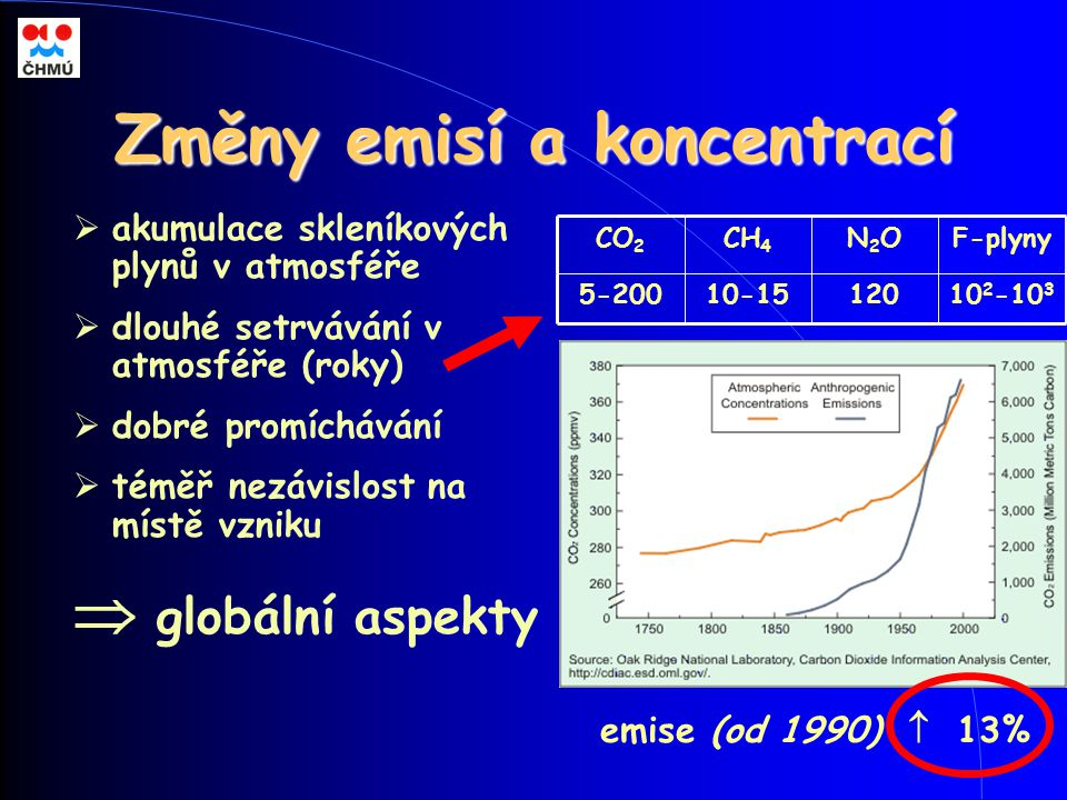 Změny emisí a koncentrací