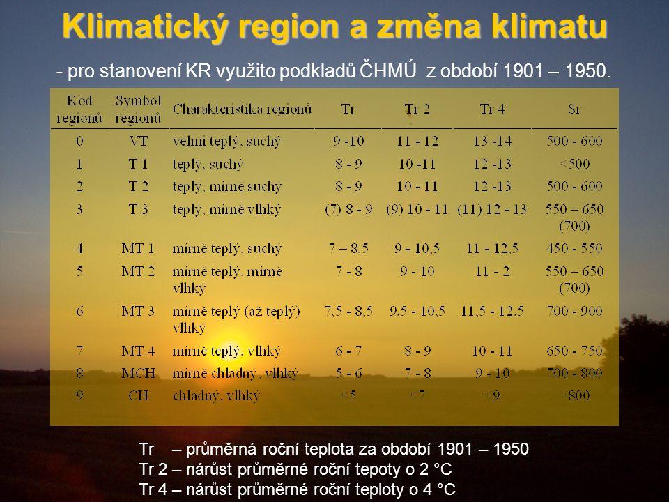 Klimatický region a změna klimatu