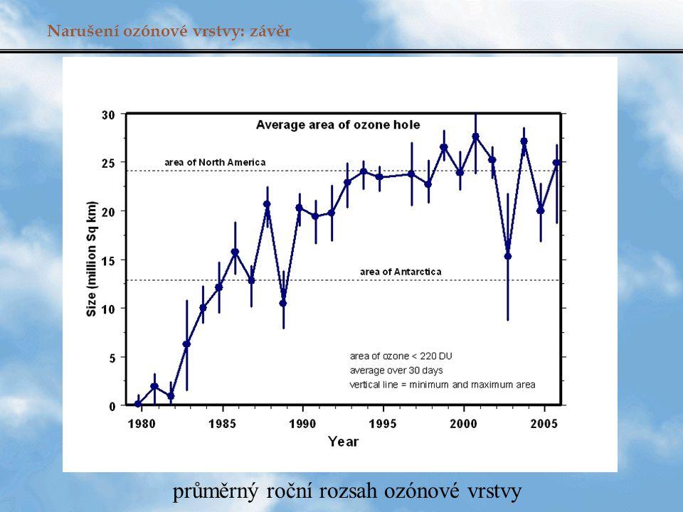 průměrný roční rozsah ozónové vrstvy