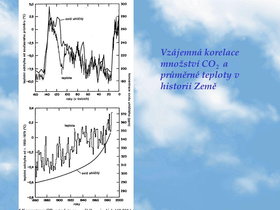 Vzájemná korelace množství CO2 a průměrné teploty v historii Země