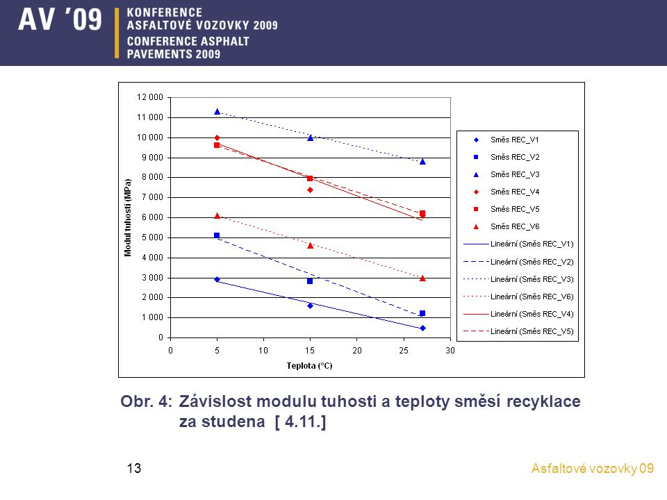 Obr. 4: Závislost modulu tuhosti a teploty směsí recyklace