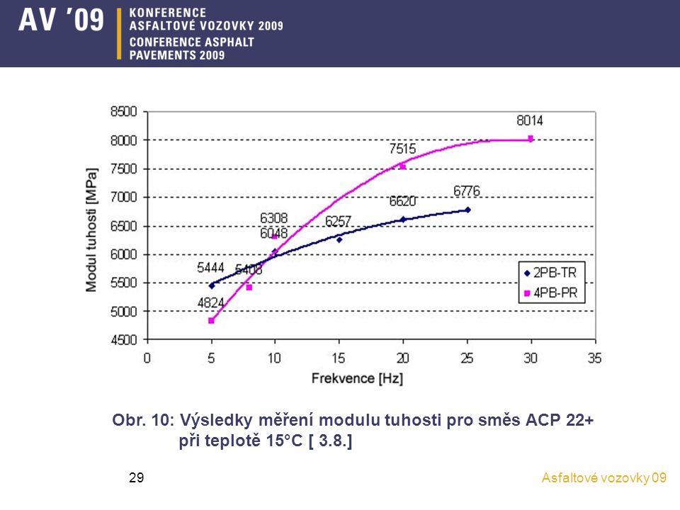 Obr. 10: Výsledky měření modulu tuhosti pro směs ACP 22+
