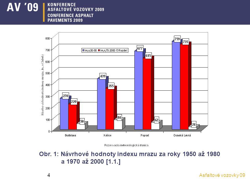 Obr. 1: Návrhové hodnoty indexu mrazu za roky 1950 až 1980