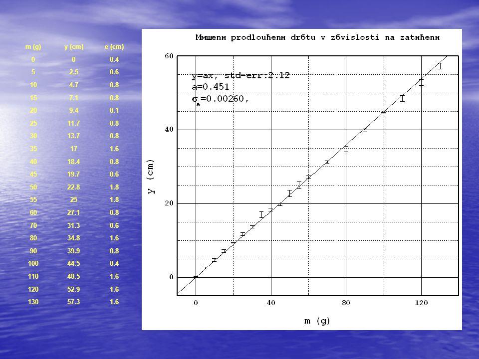 m (g) y (cm) e (cm) 0.4. 5. 2.5. 0.6. 10. 4.7. 0.8. 15. 7.1. 20. 9.4. 0.1. 25. 11.7.