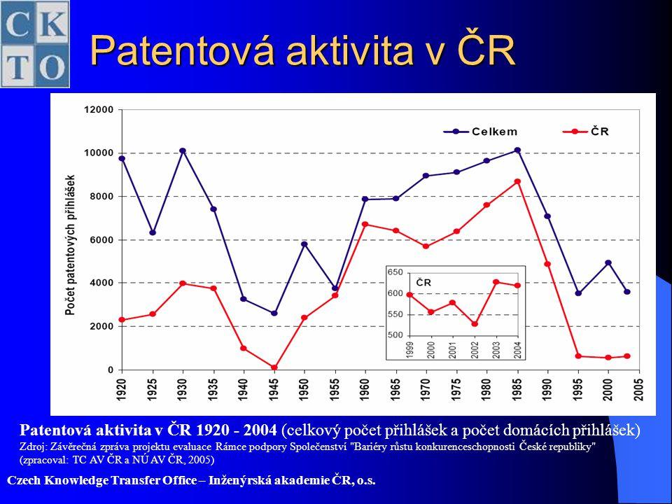 Patentová aktivita v ČR