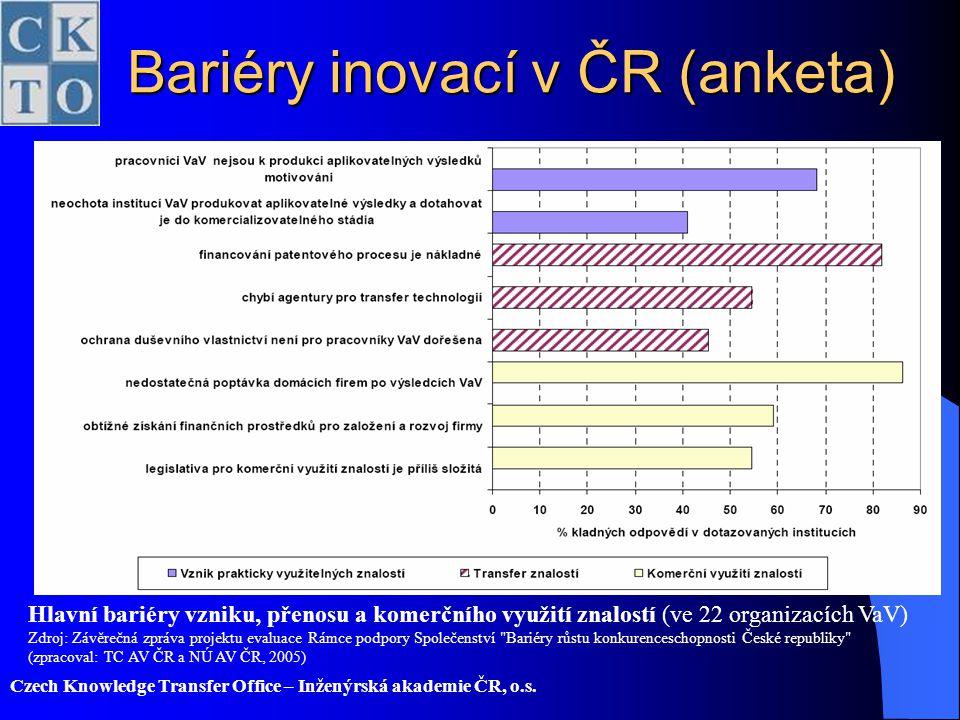 Bariéry inovací v ČR (anketa)