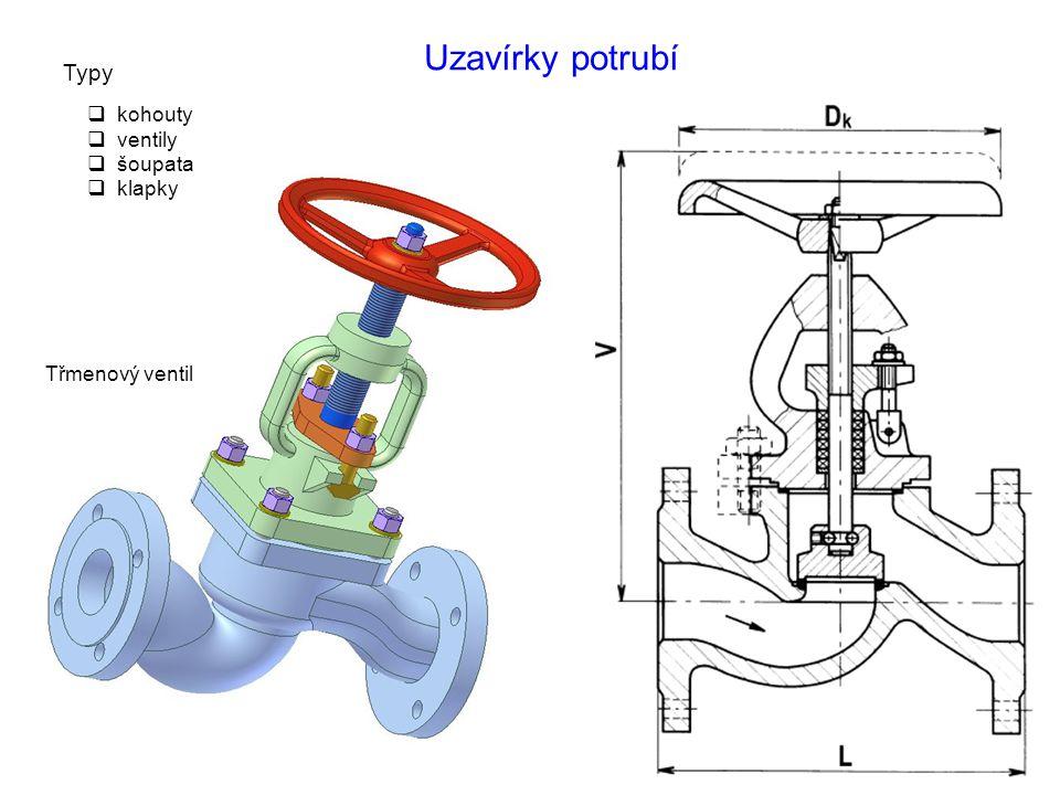 Uzavírky potrubí Typy kohouty ventily šoupata klapky Třmenový ventil